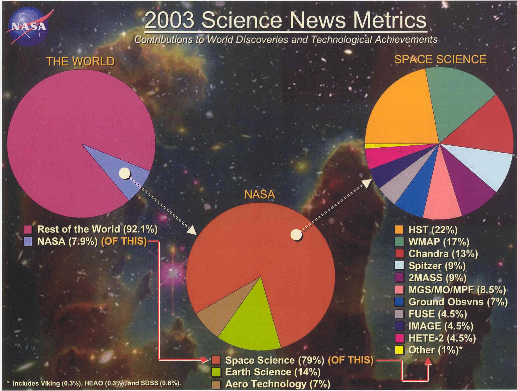 science metrics nasa 2003 hq sci report chart sec mission